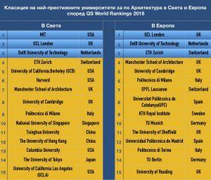 кандидатстване на архитектура в чужбина