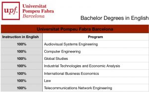 университети в Испания
