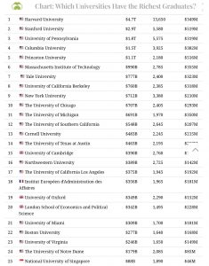 най-добри университети